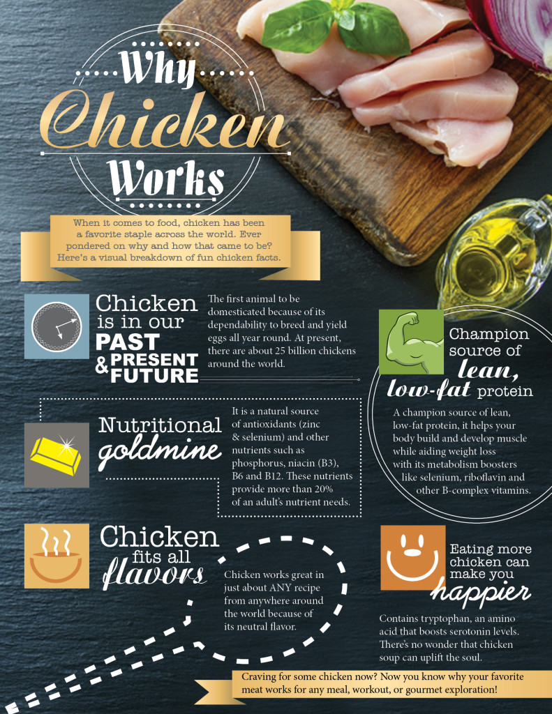 Chicken and You Infograph for Seeding 112015
